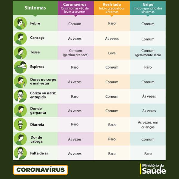 diferença entre gripe e coronavírus